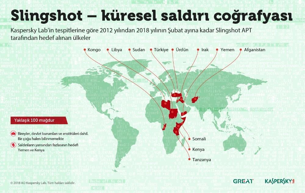Türkiye de router ile bulaşan zararlı yazılımın kurbanları arasında